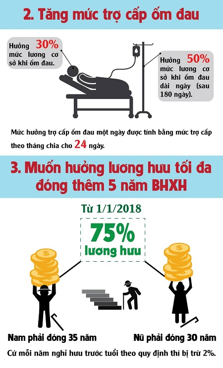 Cách tính mức lương hưu theo luật BHXH sửa đổi